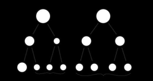 MeosisGametogenesis