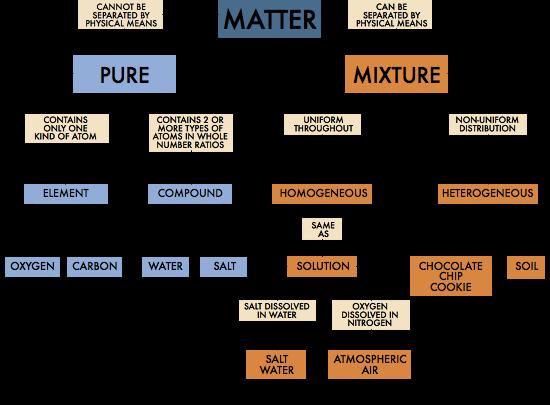 matter_chart