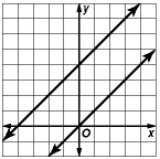 graphing systems of equations quiz2